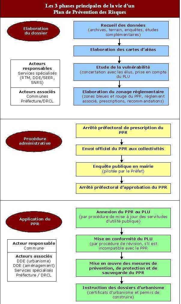 Plan de pr vention des risques submersion marine for Plan de prevention des risques entreprises exterieures