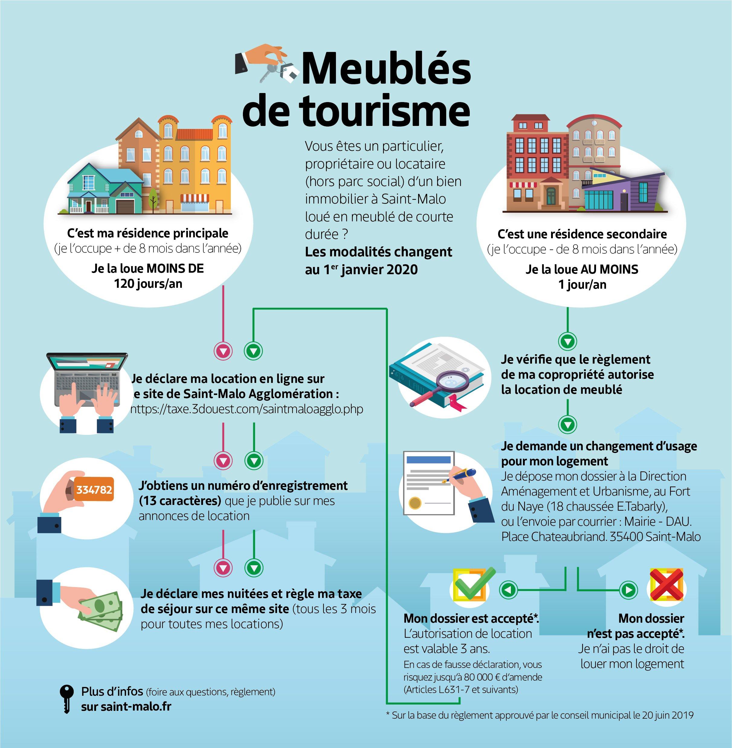 Meubles De Tourisme Mode D Emploi
